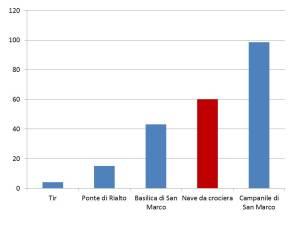grafico crociere1